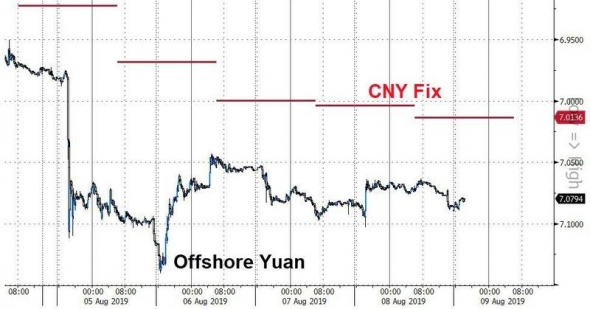 Плохое начало дня - новый негатив с полей торговых войн США и Китая (Huawei & Renminbi)