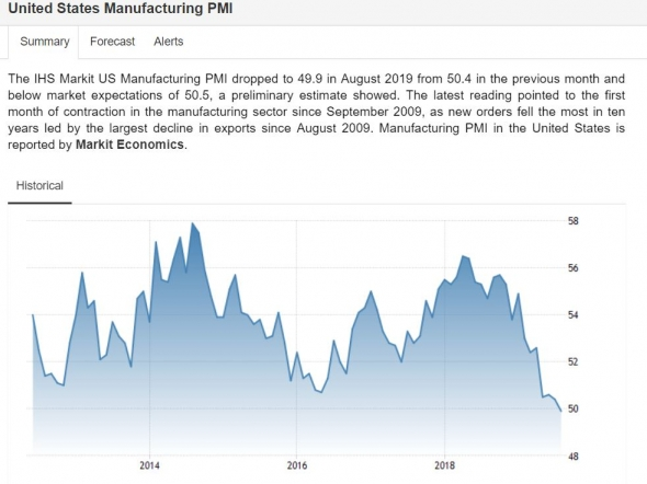 Промышленный PMI США сигналит о скорой рецессии + мрачная техника SPY (S&P500)