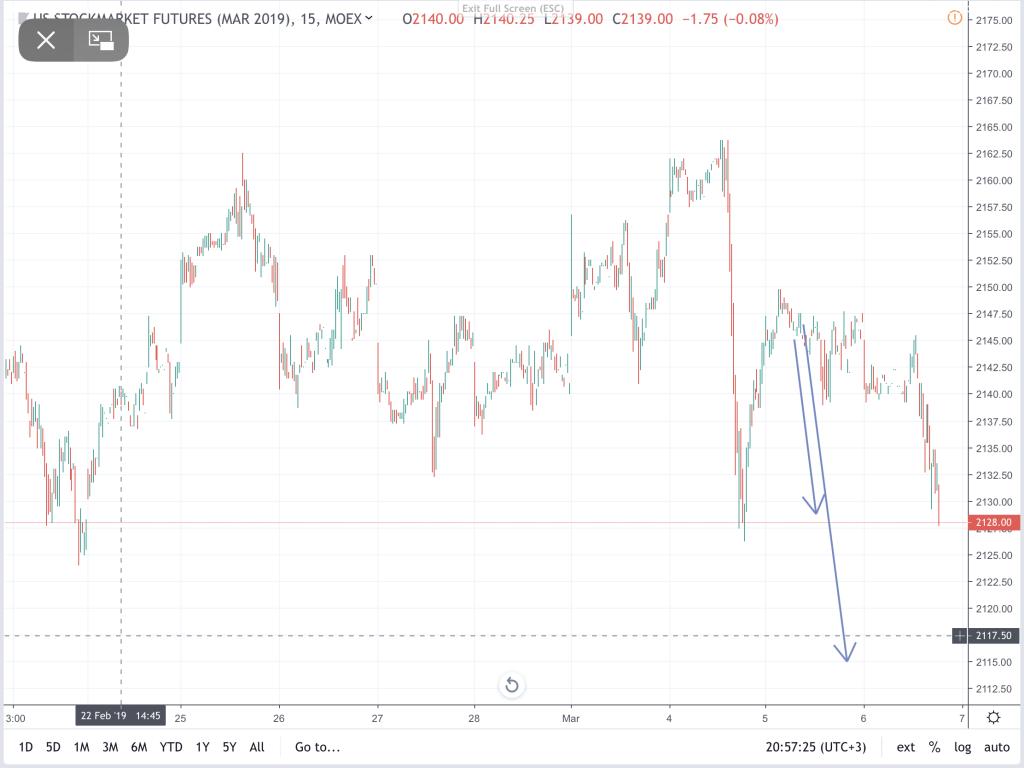 прогноз курса евро на форексе на сегодня
