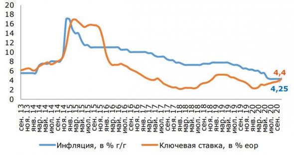 Если рубль обвалится, то изза этого графика