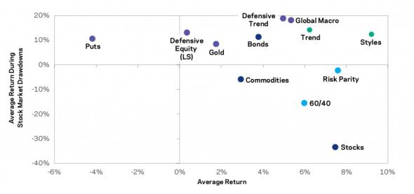 Эффективность защитных стратегий в период рецессии.