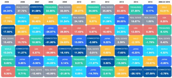 Маркеры рецессии и их описание на Июнь 2019 и на апрель 2020.
