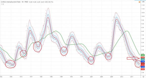 Безработица пересекла красную линию.