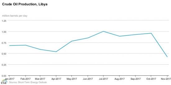 Ливия сократила добычу нефти на 56% в ноябре