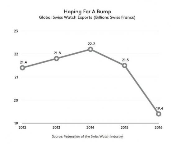 Экспорт швейцарских часов падает