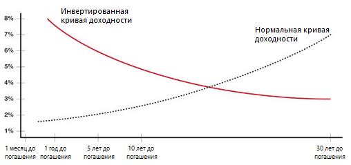 Как по кривой доходности можно предсказать рецессию