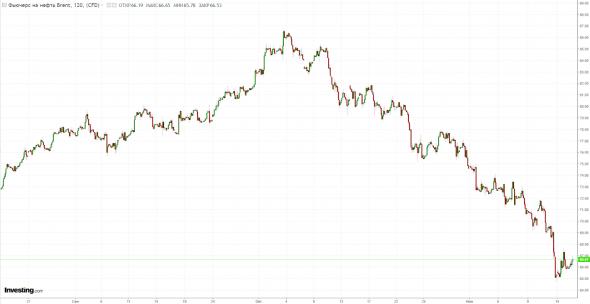 Разбираемся в причинах падения нефти и укрепления рубля