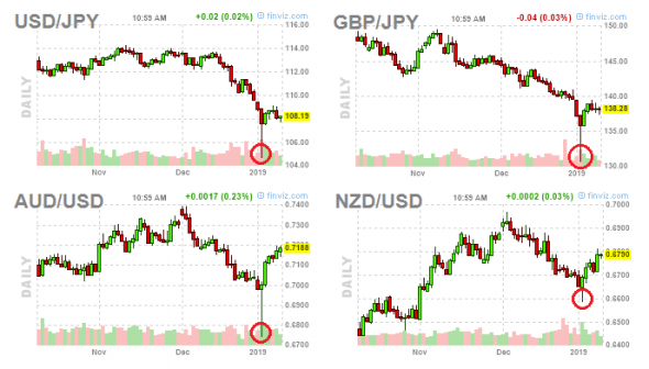 Что произошло с валютным рынком на праздниках
