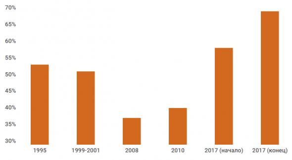 В России снижается количество частных банков. Почему это плохо?