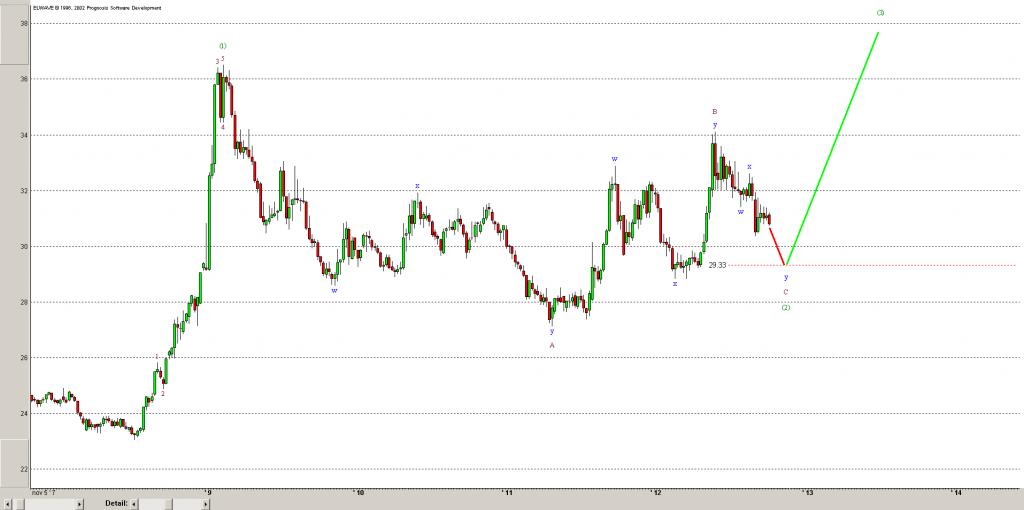 Волны эллиотта онлайн долар рубль
