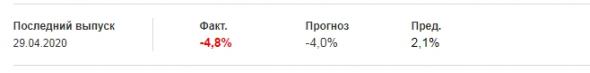 ВВП США  -4,8%