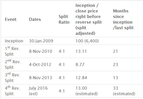 Обратный сплит и опционы методы торговли на рынке forex