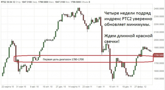 Глобальный взгляд: 10 Year Note, 30 Year Bond, usd, SnP,oil,  RTS2, RTSI