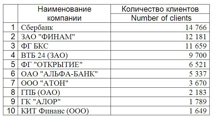 10 лучших брокеров в украине форекс default asp which leverage is best in forex