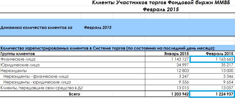 Рейтинг брокеров фондового рынка 2015 в россии оценка стоимости бизнеса через реальные опционы