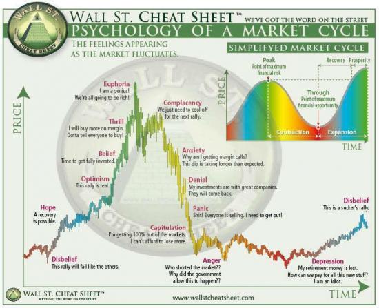 ПсиÑология рыночного цикла