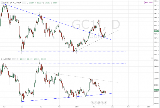 Gold VS Silver, Daily