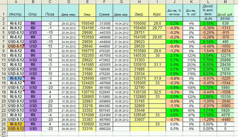 Торговля на бирже доходность капитал торговля на бирже