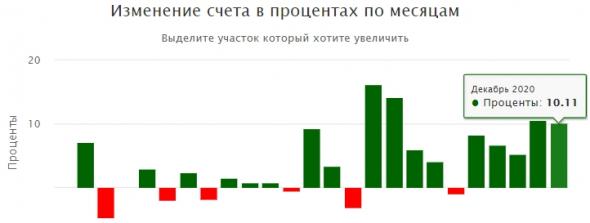 Итог 2020: +115% (DD -7%); 12 2020: +10%; Q4 2020: +28%