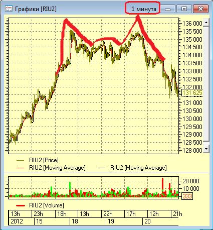 Цена акций сегодня уралкалий