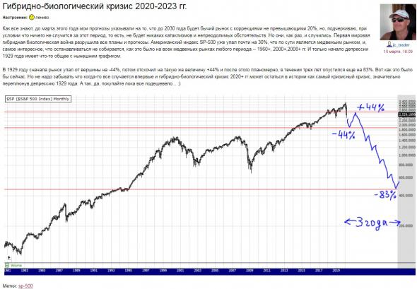 Ждем падения рынков на следующей неделе!