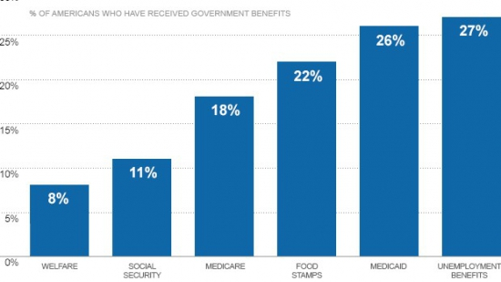 Majority of Americans have received government aid