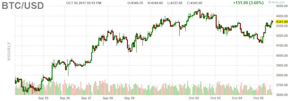 Графики биткоинов форекс пф график евро доллар