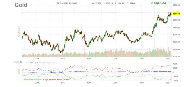 Зависимость цены золота от крупных игроков