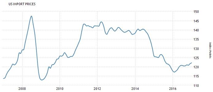 Америка сегодня  Пособия по безработице  Индекс цен на