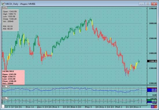 Практичные торговые сигналы на forex блоге rticles метатрейдер 5 отзывы