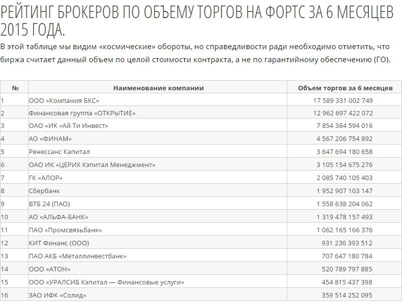 Московская биржа рейтинг брокеров be happy international
