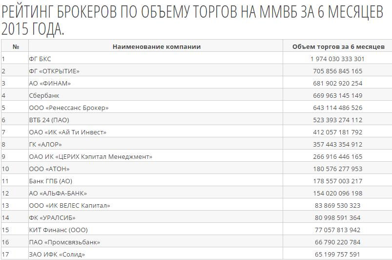 Рейтинг биржевых брокеров россии 2015 1 биткоин в сатошах
