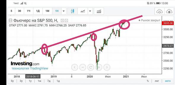 Господа, уверовавшие в вечный рост рынка, вот вам картинка