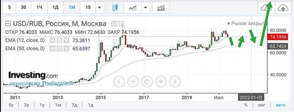 Доллар рубль :покупать, покупать и ещё раз покупать