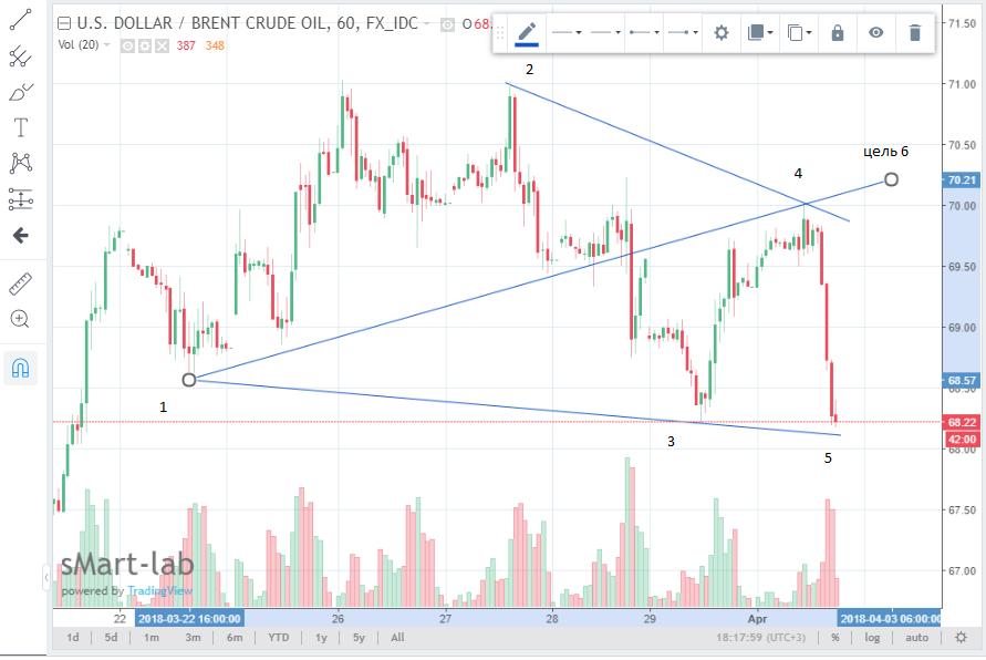 Торговые сигналы волна обменник валют биткоинов