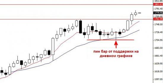 Торговля форекс дневной график стратегия торговли на дневных графиках форекс