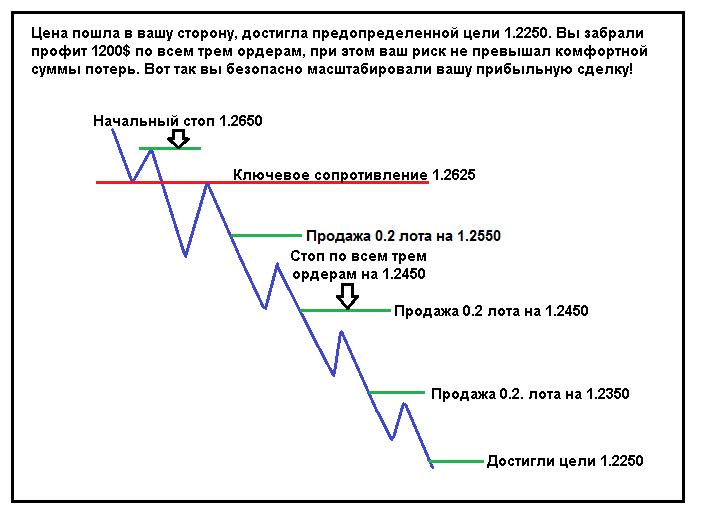 Стратегия пирамидинг на форекс кто платит налоги с форекса