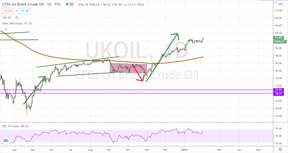 Нефть. Прогноз и исполнение)