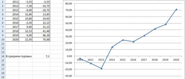 Итоги моей торговли 2011-2020г. (кратко)