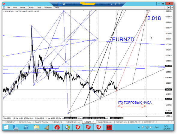 One good trade EURNZD