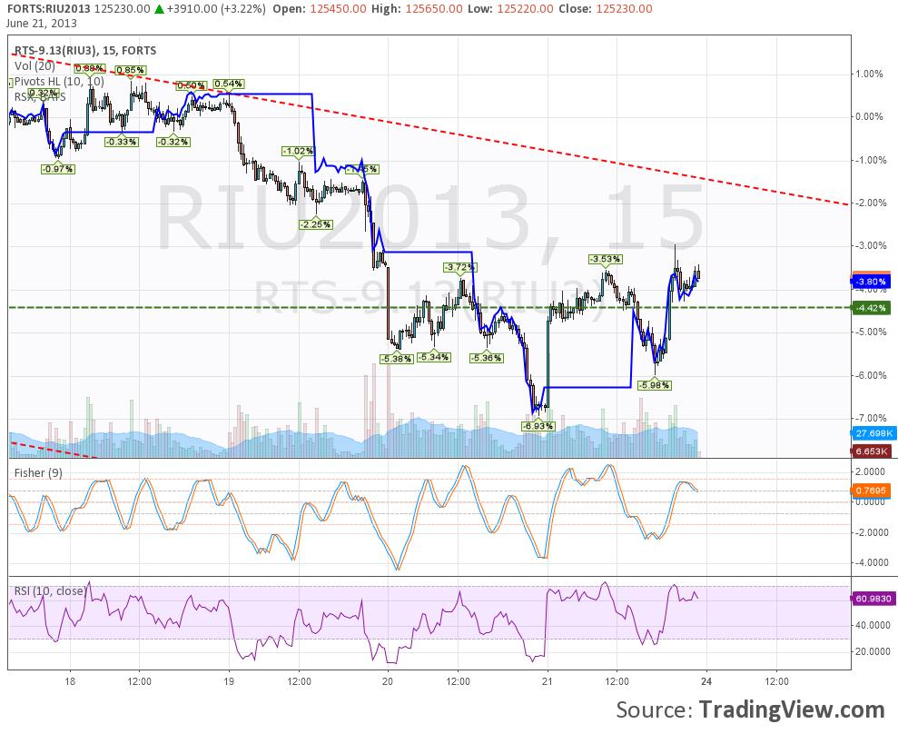 Опционы ri rsx торговля на рынке форекс ч.2 свечной анализ