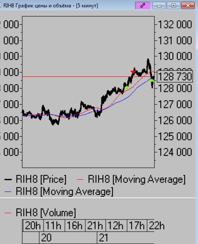 Итак на прошедшей сессии наш рынок неплохо вынесли наверх на общем мировом якобы жоре и идее с повышениями рейтингов