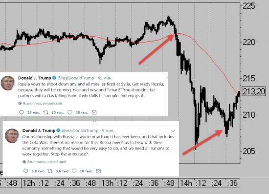 Почему я не торгую такой рынок.
