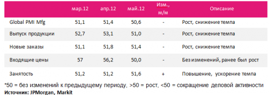 JPMorgan Global Mfg PMI: мировая промышленность на грани стагнации