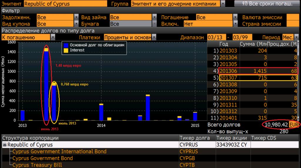 оценка долга кипрской компании
