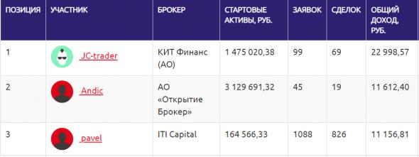 ЛЧИ 2020 - ТОП-50 по фондовой секции на 24 октября (2 выпуск)