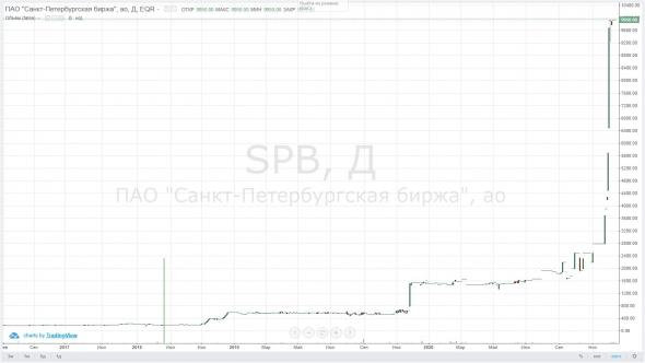 Как купить за 25% вместо 100% реальной стоимости акции Санкт-Петербургской биржи