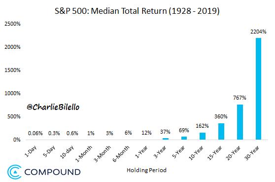 20 правил рынка и инвестирования
