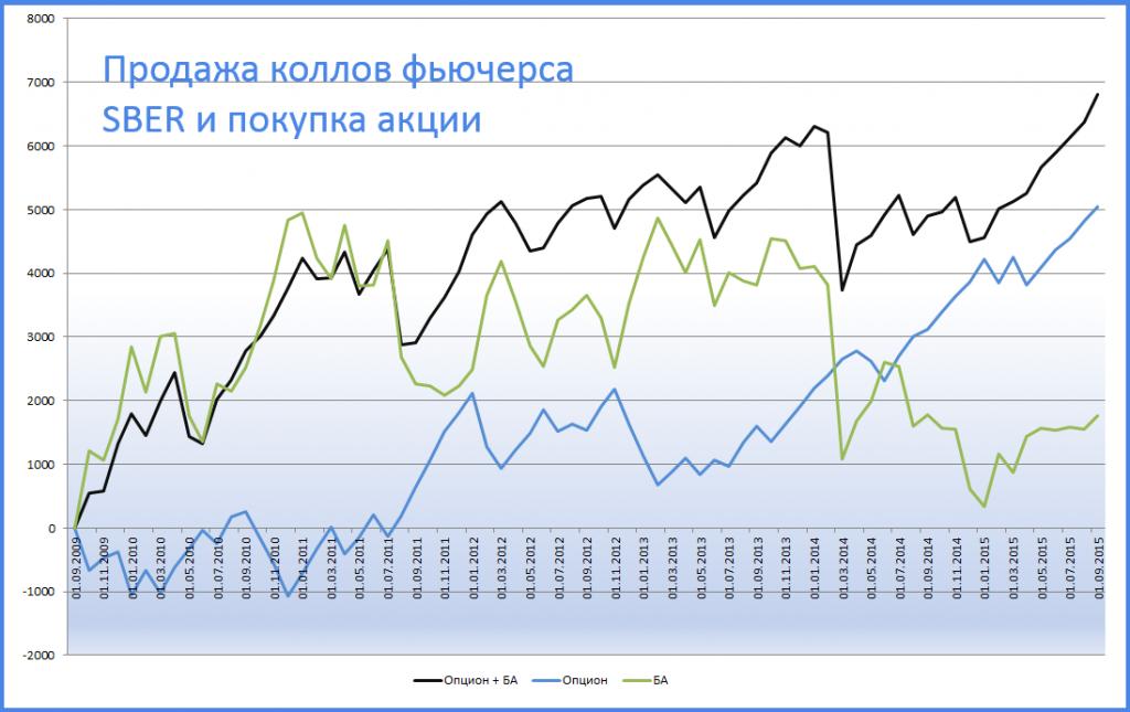Опционы на фьючерсы на акции курс eur usd на форекс