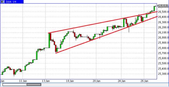 Демура: коррекция по DJIA и SP500  вот-вот начнется